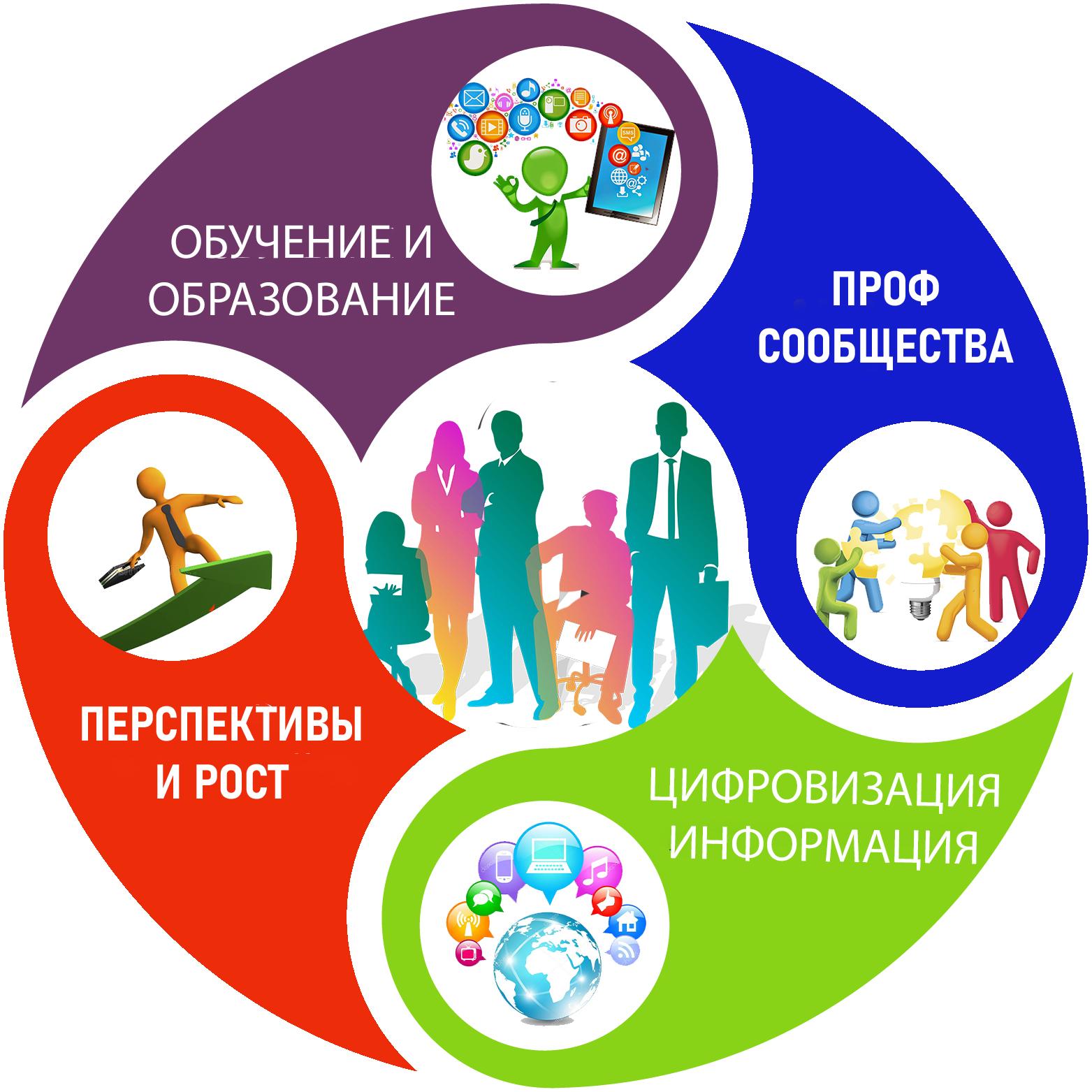 SfeduNet 4.0 18и Модель «Экосистема подготовки лидеров образования»